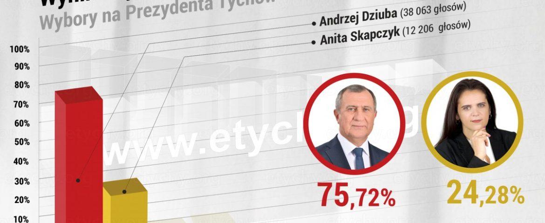 Wyniki wyborów na Prezydenta Tychów