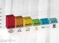 Wyniki wyborów do Rady Miasta Tychy