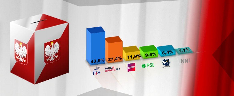 Wyniki sondażowe wyborów parlamentarnych 2019 – PiS z samodzielną większością