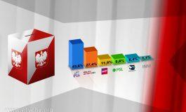 Wyniki sondażowe wyborów parlamentarnych 2019 - PiS z samodzielną większością